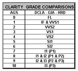 Clarity Grade Comaprison Chart