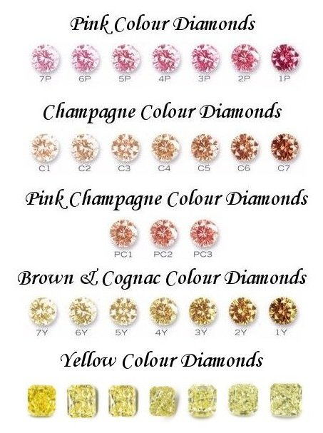 fancy coloured diamonds colored diamonds fancy color