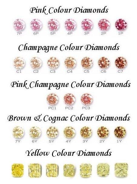 Fancy Coloured Diamonds Colored Diamonds Fancy Color