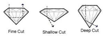 Diamond Cut - Fine Cut Diamonds, Shallow Cut Diamonds, Deep Cut Diamonds, Diamond Cuts