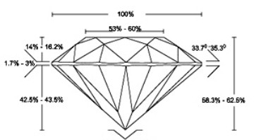 Diamond Proportions - Diamond Cut