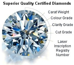 Diamond Wholesaler - Superior Quality Certified Diamonds
