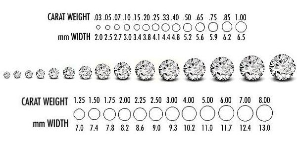 Diamond carat learn about carat weight of diamonds carats