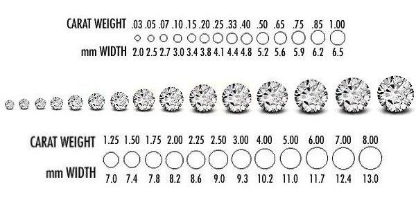 Total Diamond Carat Weight Simplified